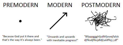 postmodernism.png